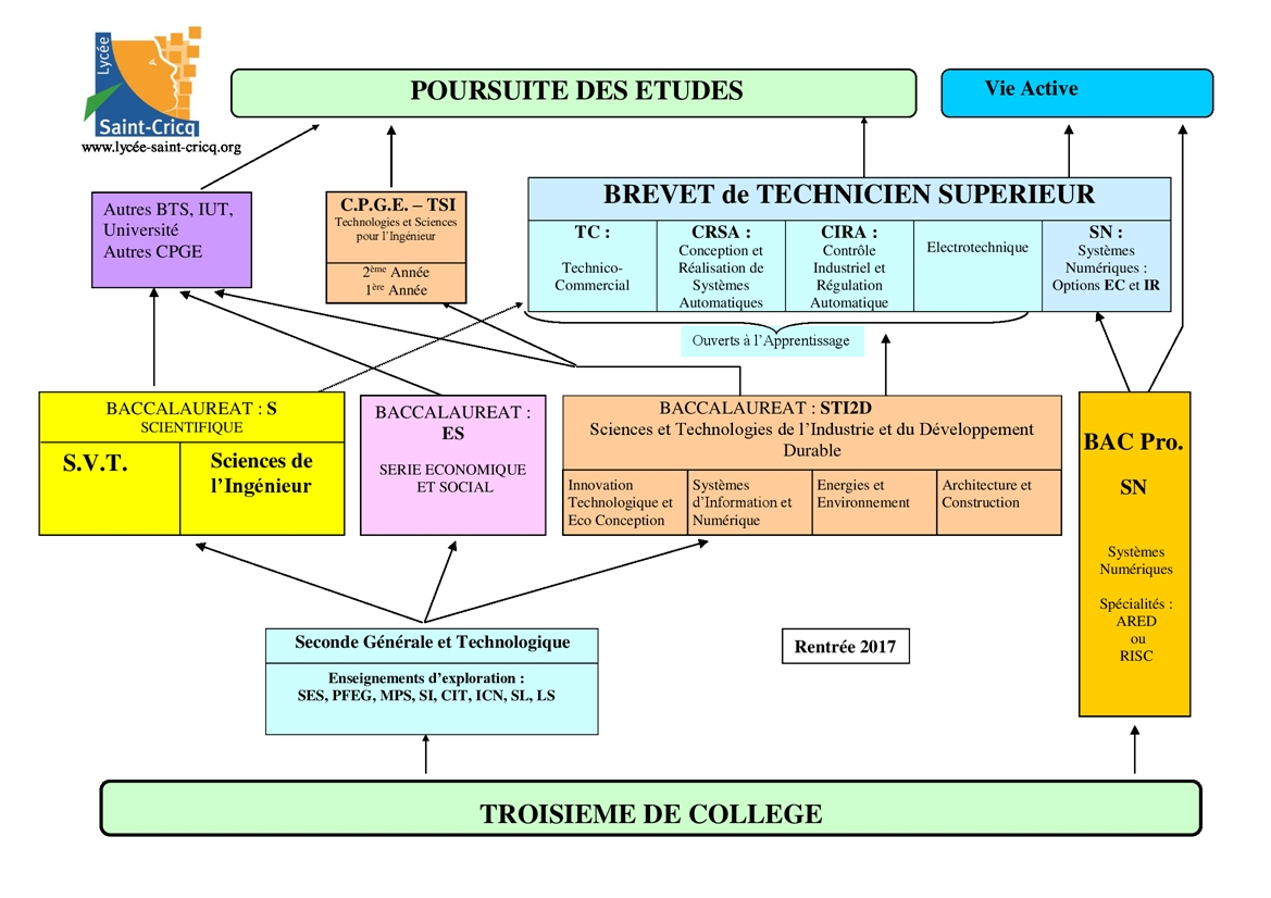 Formations Lyc 233 E Saint Cricq